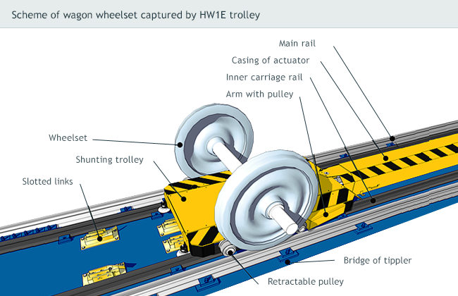 Scheme of wagon wheelset captured by HW1E trolley
