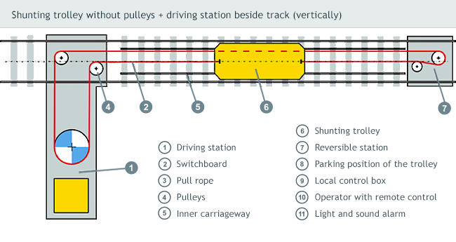 Shunting trolley without pulleys + driving station beside track (vertically)