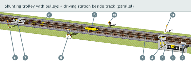 Shunting trolley with pulleys + driving station beside track (parallel)